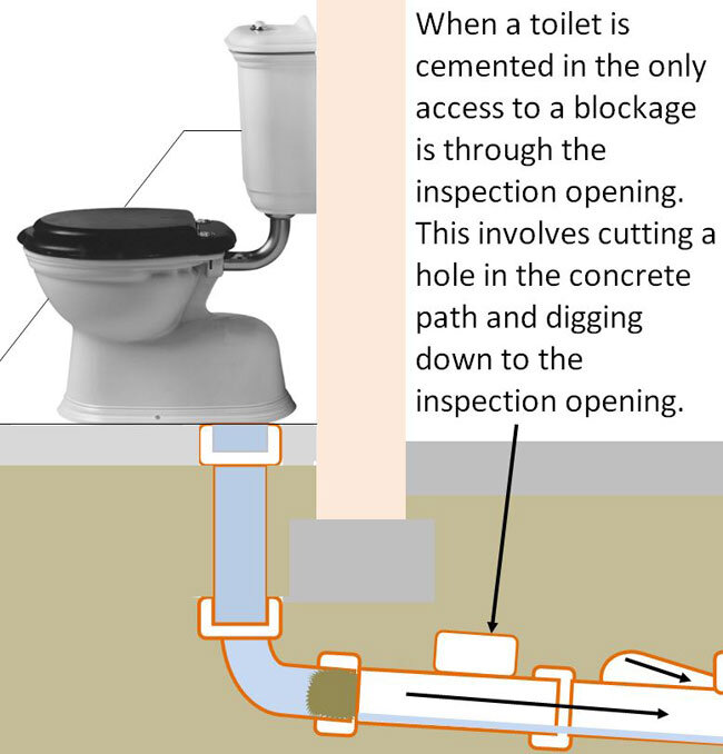 Blocked toilet diagram