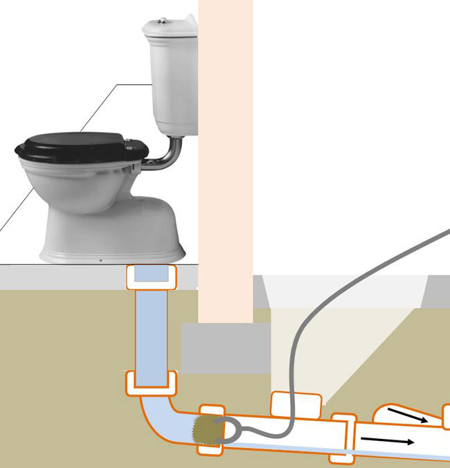Stage to clearing a blocked toilet