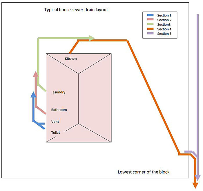 Cleaning a house sewer drain diagram