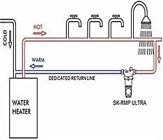 instant hot water circulating circut