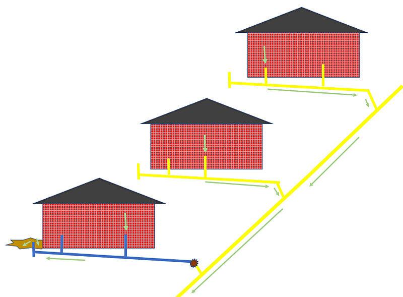 Blocked house drain scenario