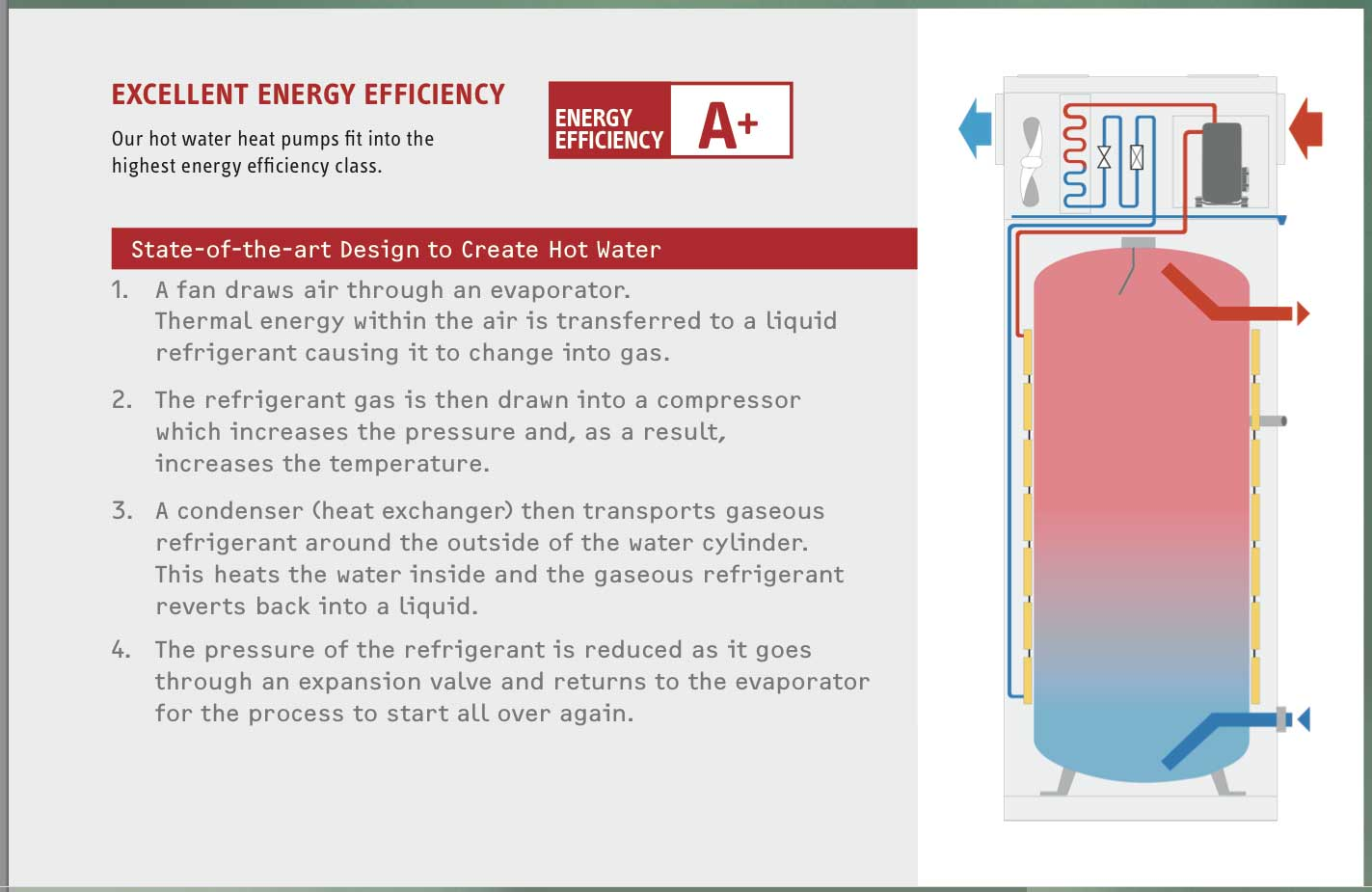 heat pumps use free natural energy